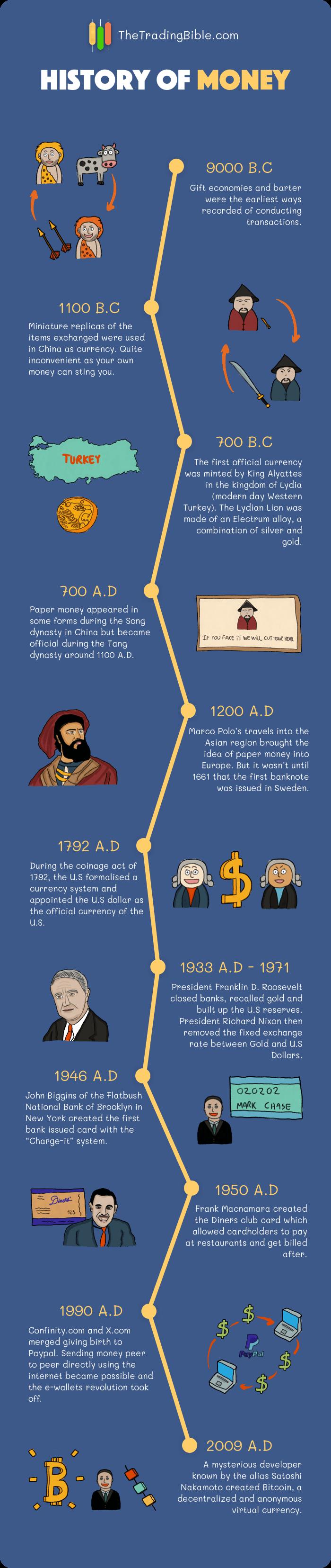 History of money - Timeline Infographics