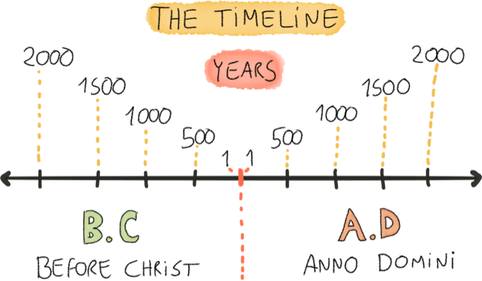 Timeline for History of money