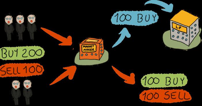 Market Maker erklärt - 1