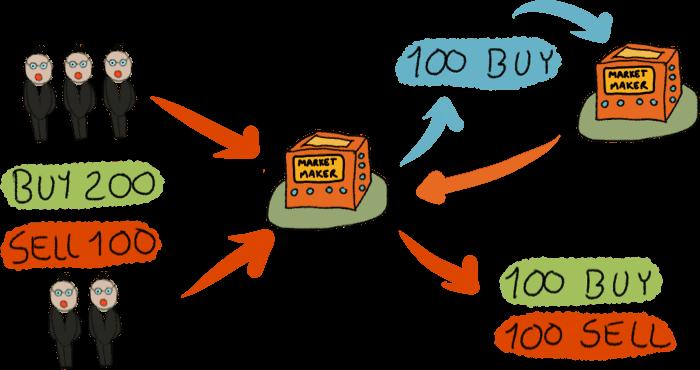 Market Maker erklärt - Teil 2