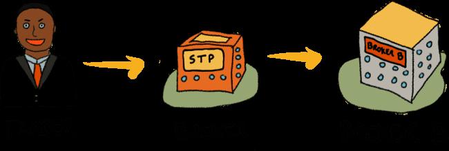 Brokers STP
