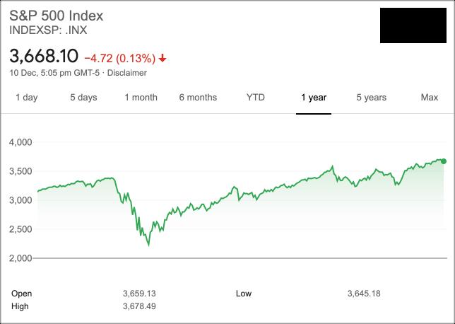 S&P500 Price in 2020
