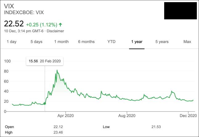 VIX index price 2020