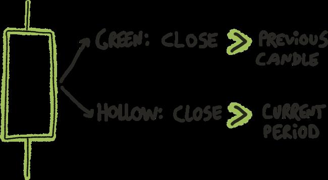 Grüne hollow Kerze erklärt
