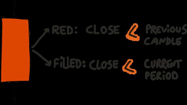 Rote solide Kerze erklärt