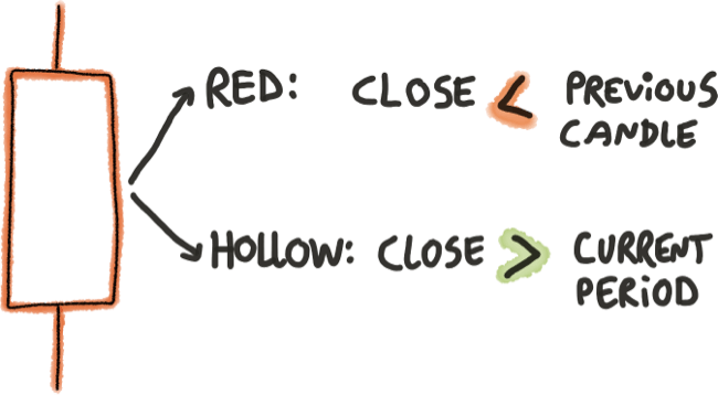 Rote Hollow Kerze erklärt