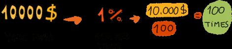 Risk Percentage