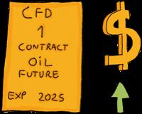 CFD Long Trade