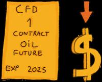 CFD Short Trade