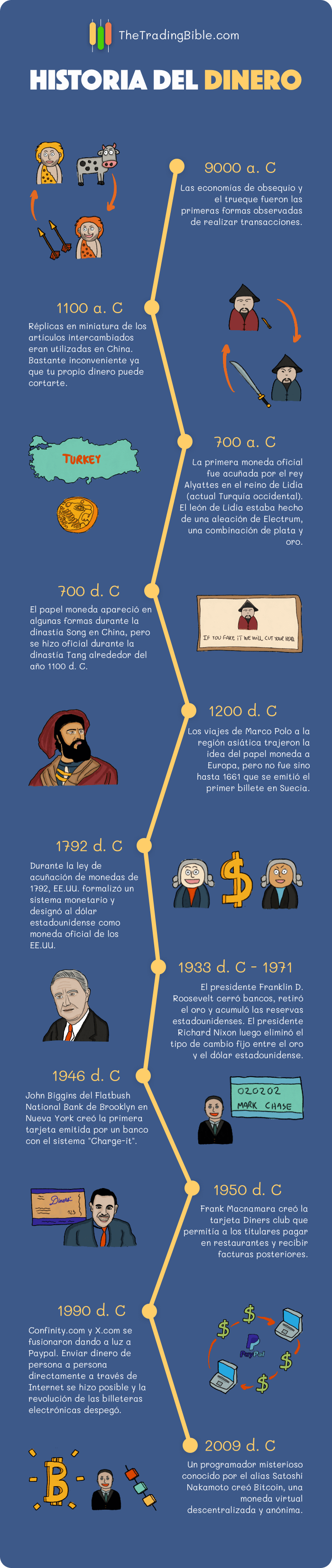 Historia del Dinero Infografia