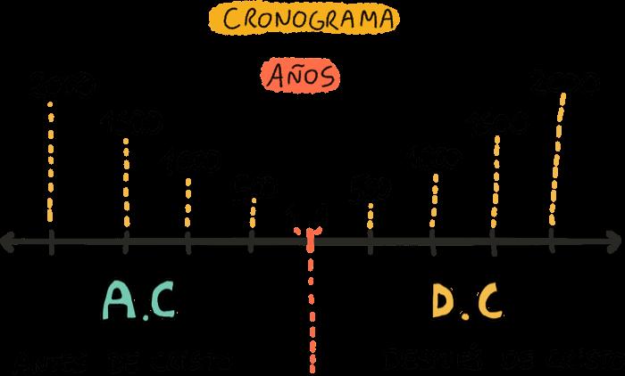 Linea temporal