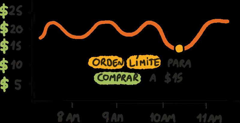 Orden Limite Compra