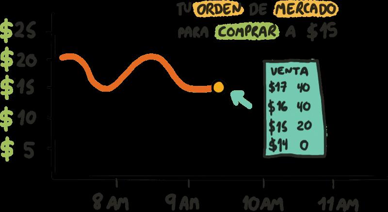 Orden de mercado