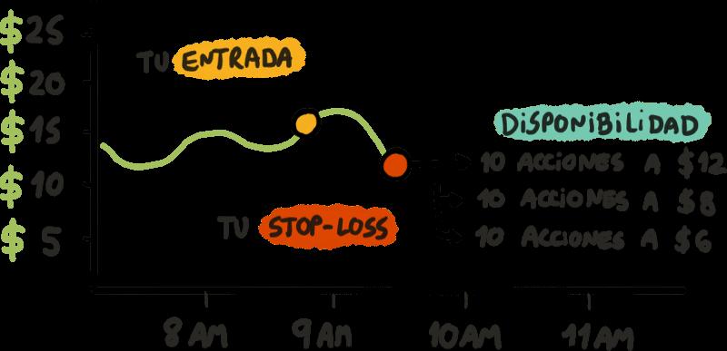Stop-Loss Fill