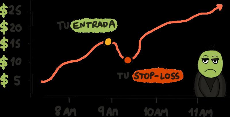 Stop-Loss Fallido