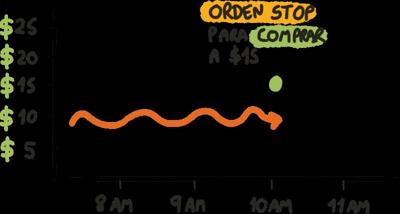 Orden Stop de Compra