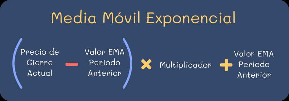 Formula Media Movil Exponencial