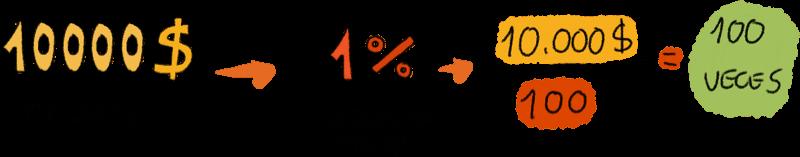 Porcentaje de Riesgo