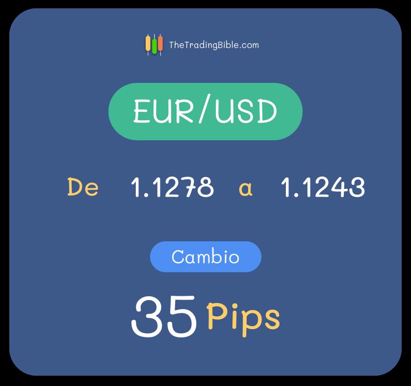 Ejemplo Pip EUR/USD 4 Decimales