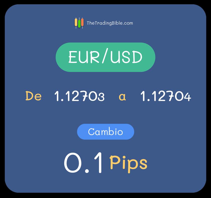 Ejemplo Pip EUR/USD 5 Decimales