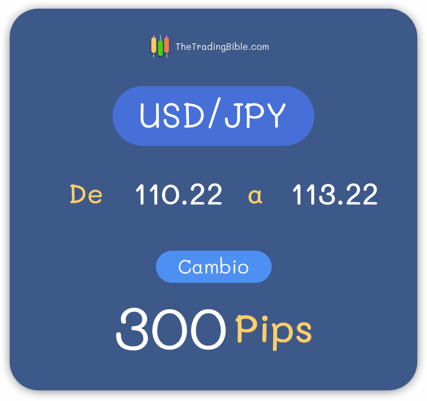 Ejemplo Pip USD/JPY 2 Decimales