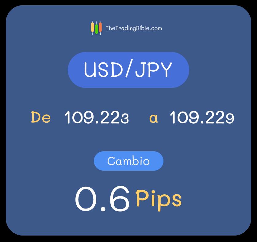 Ejemplo Pip USD/JPY 3 Decimales