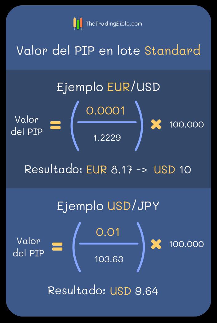 Valor del PIP en lote Estandar