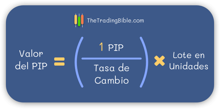 Formula Valor del PIP por tamaño de lote
