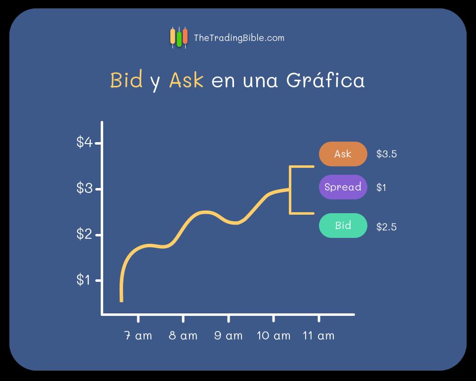Bid y Ask en Graficas