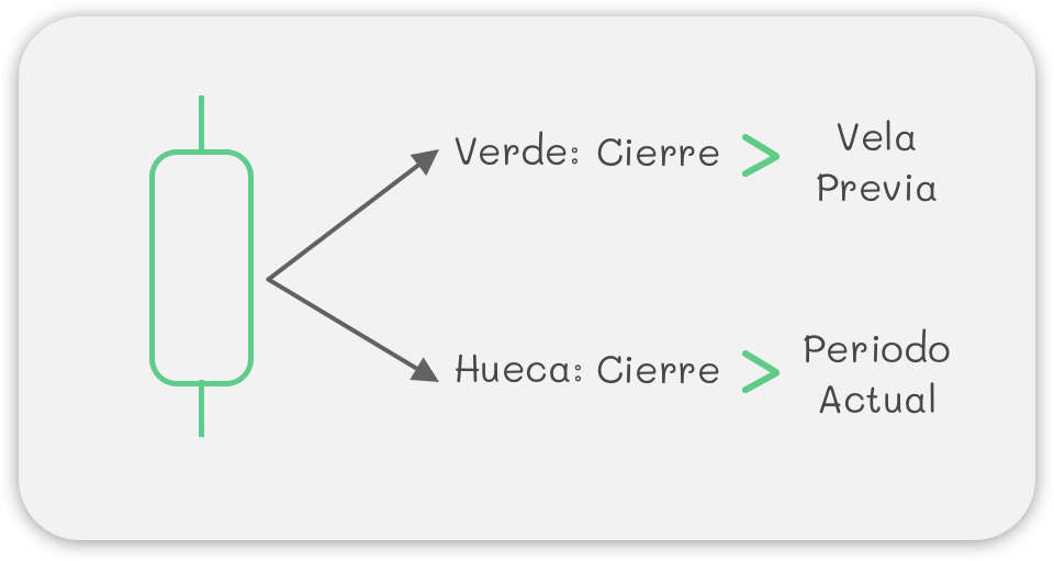 Ejemplo Vela Verde Hueca
