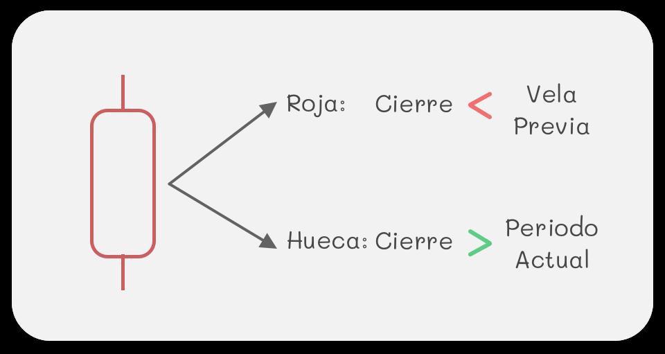 Ejemplo Vela Roja Hueca