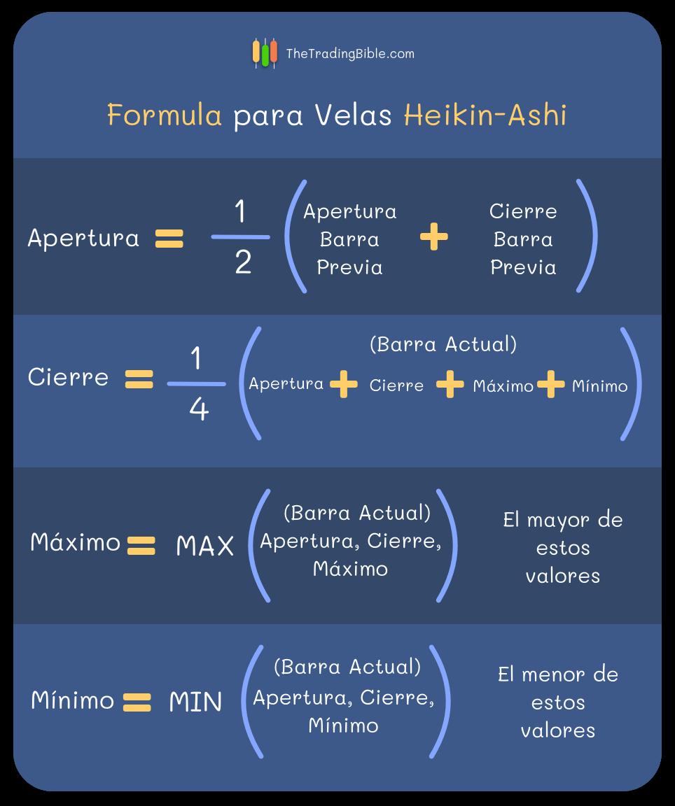 Heikin-Ashi Formula