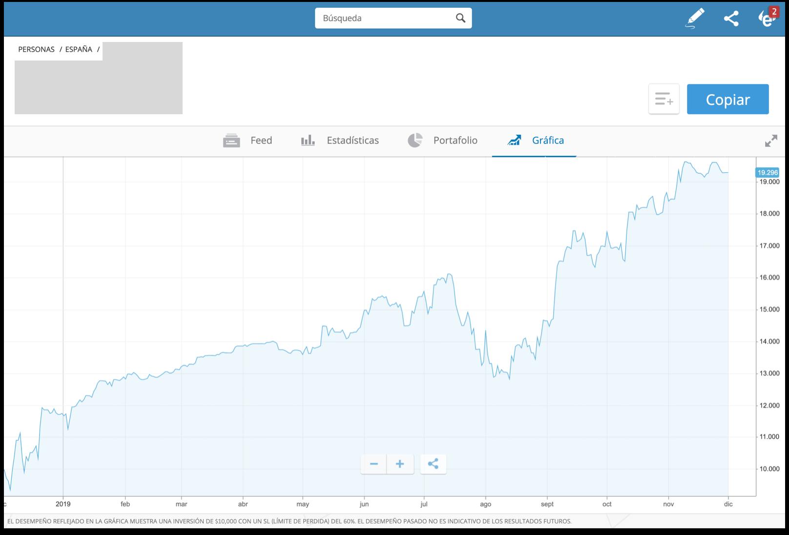 Grafica perfil trader eToro