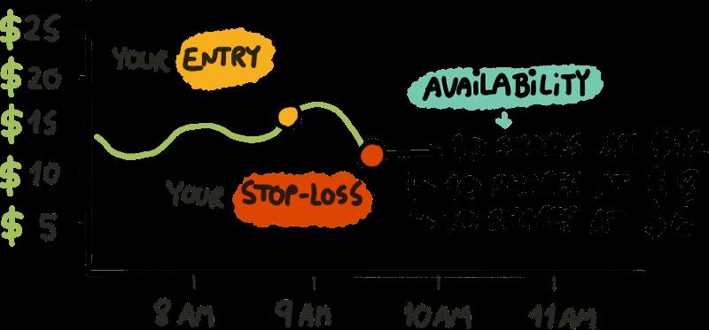 Stop-Loss Availability
