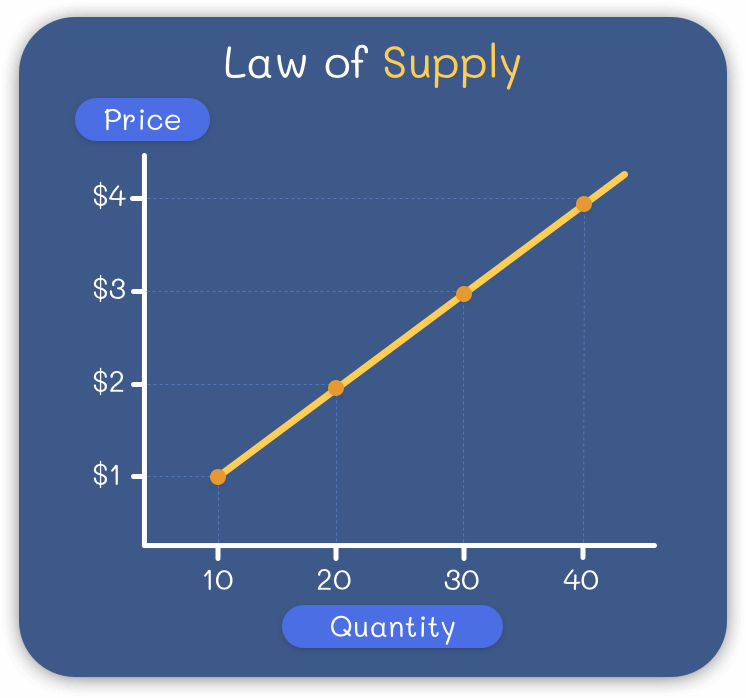 Law of Supply Explained