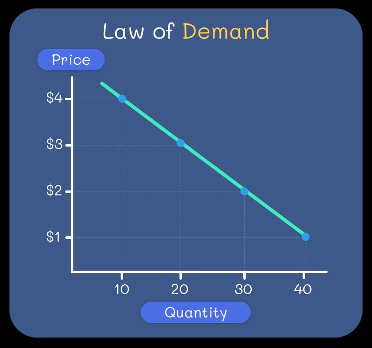 Nachfragekurve