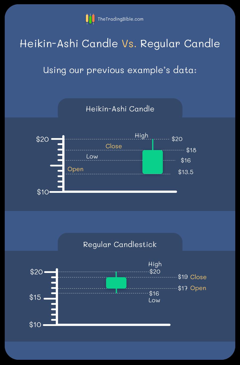 Heikin-Ashi vs Traditionelle Kerze