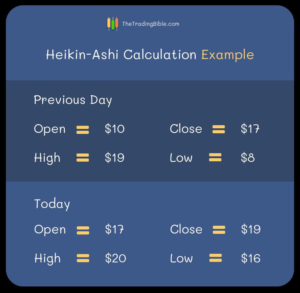 Heikin-Ashi Beispiel