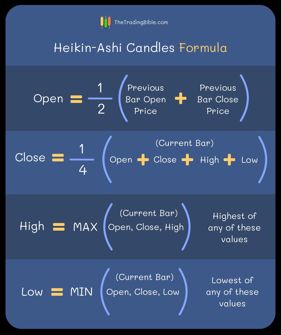 Heikin-Ashi Formel