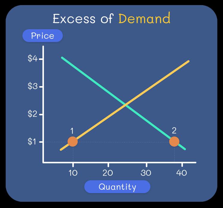 Nachfrageüberhang