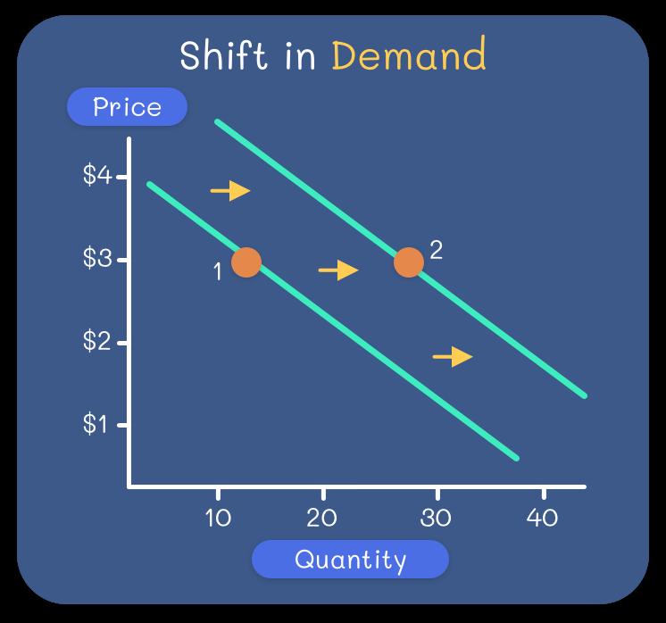 Nachfrageverschiebung