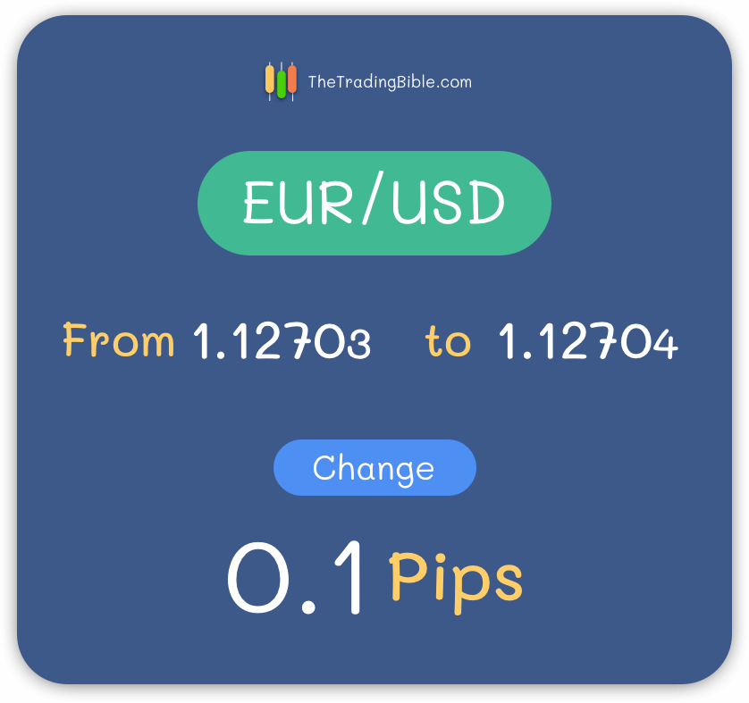 EUR/USD 5 Decimals Pip Change Example