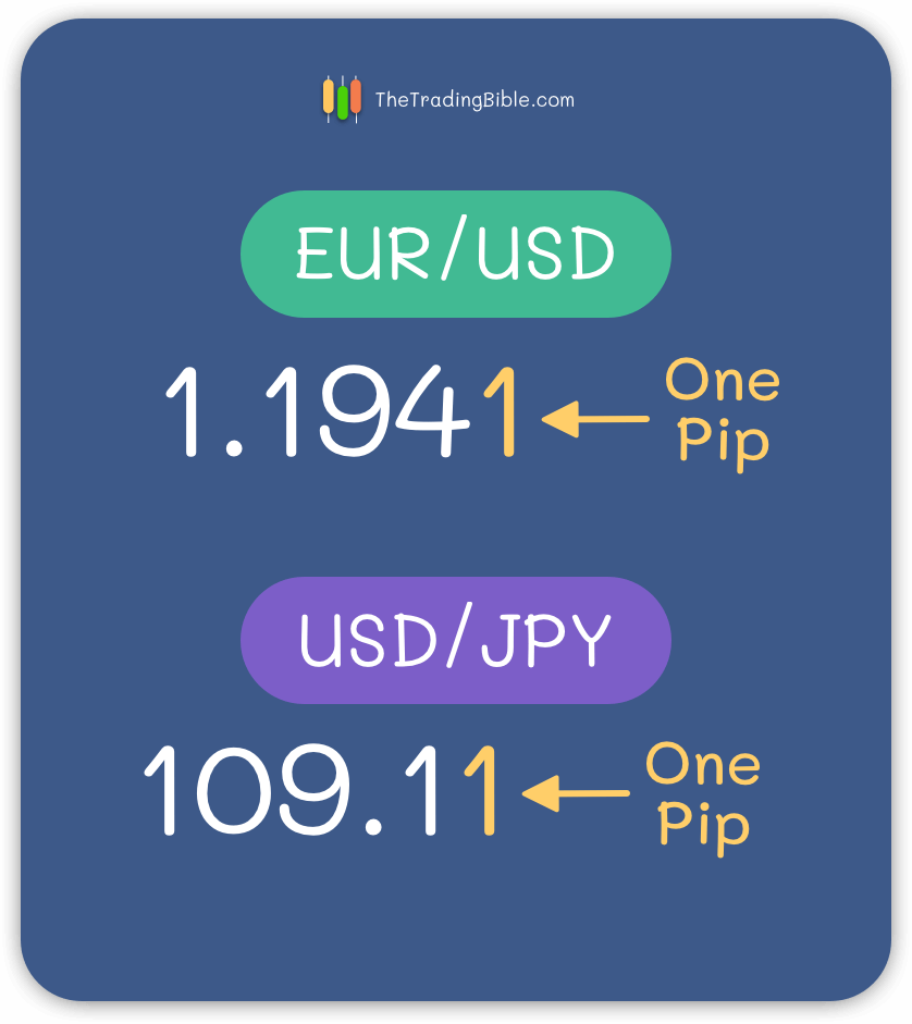 What is a Pip in Forex Trading? - Definition & Examples