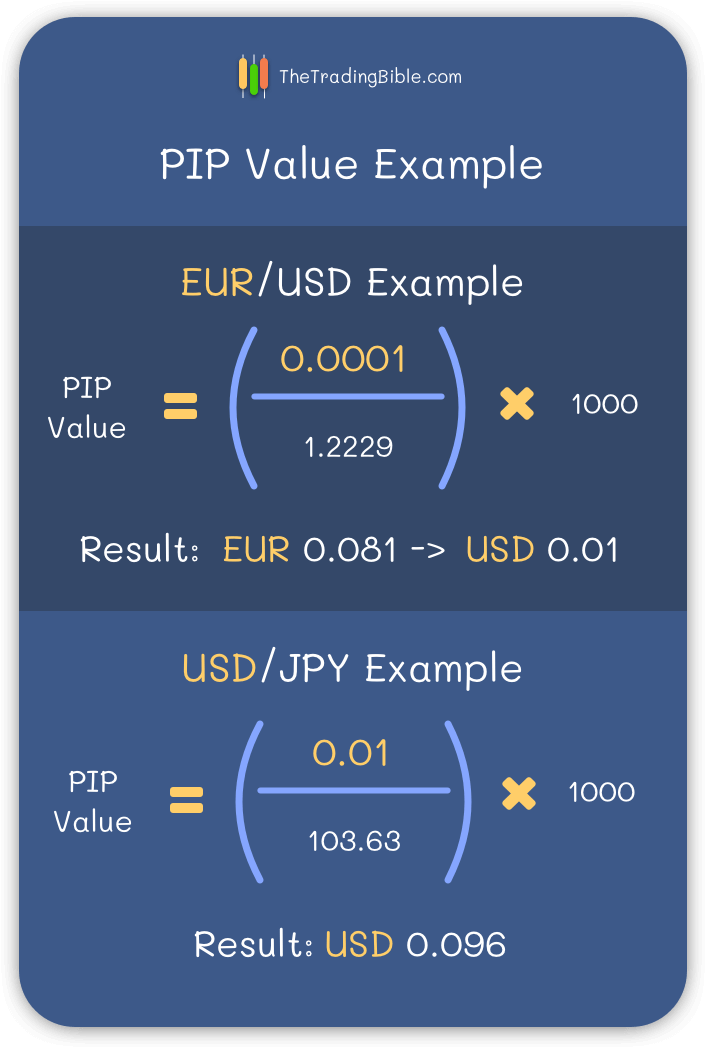 Pip Value Examples
