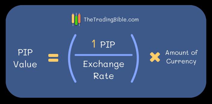 Pip Value Formula Basics