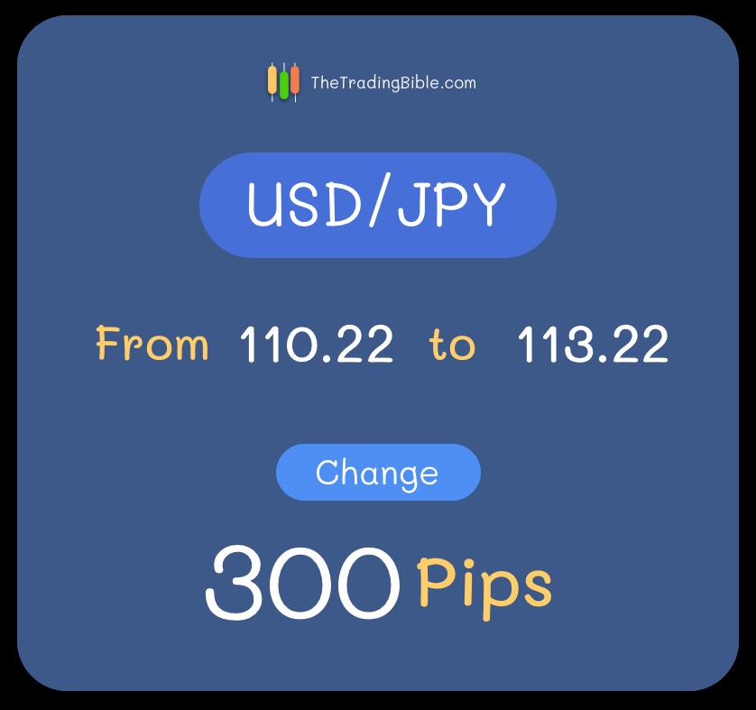 USD/JPY 2 Decimals Pip Change Example