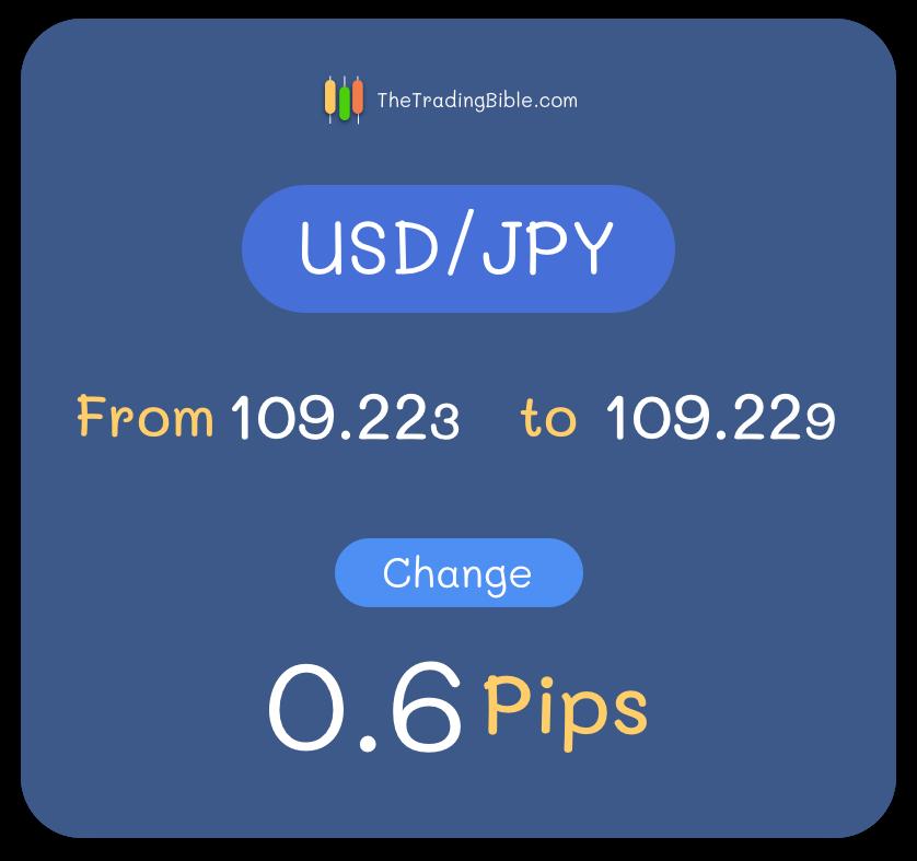 USD/JPY 3 Decimals Pip Change Example