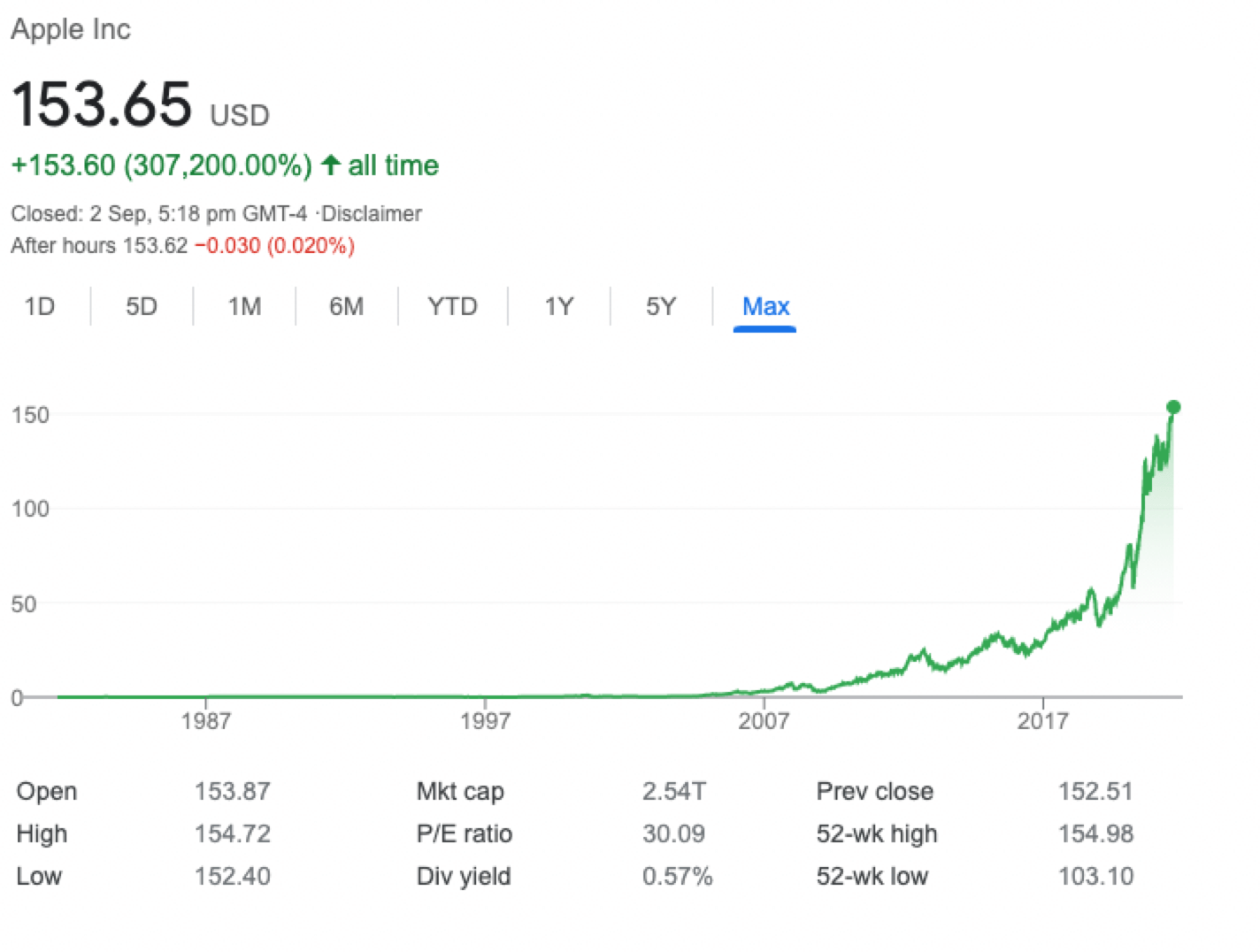 Precio histórico Apple