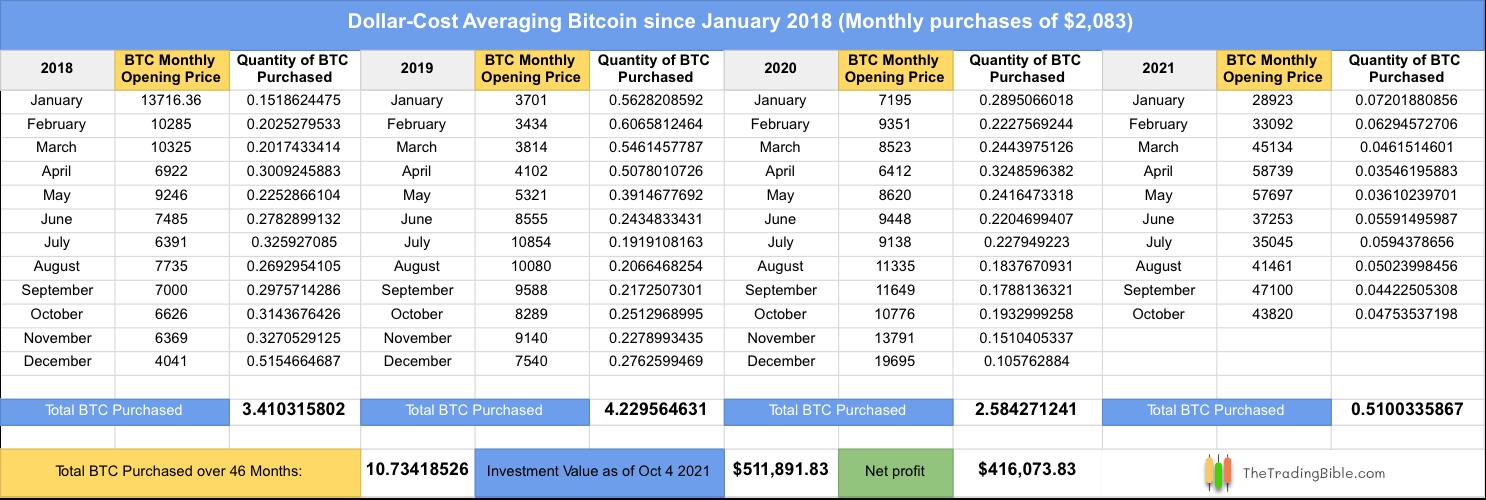 Dollar-Cost Averaging Bitcoin Example