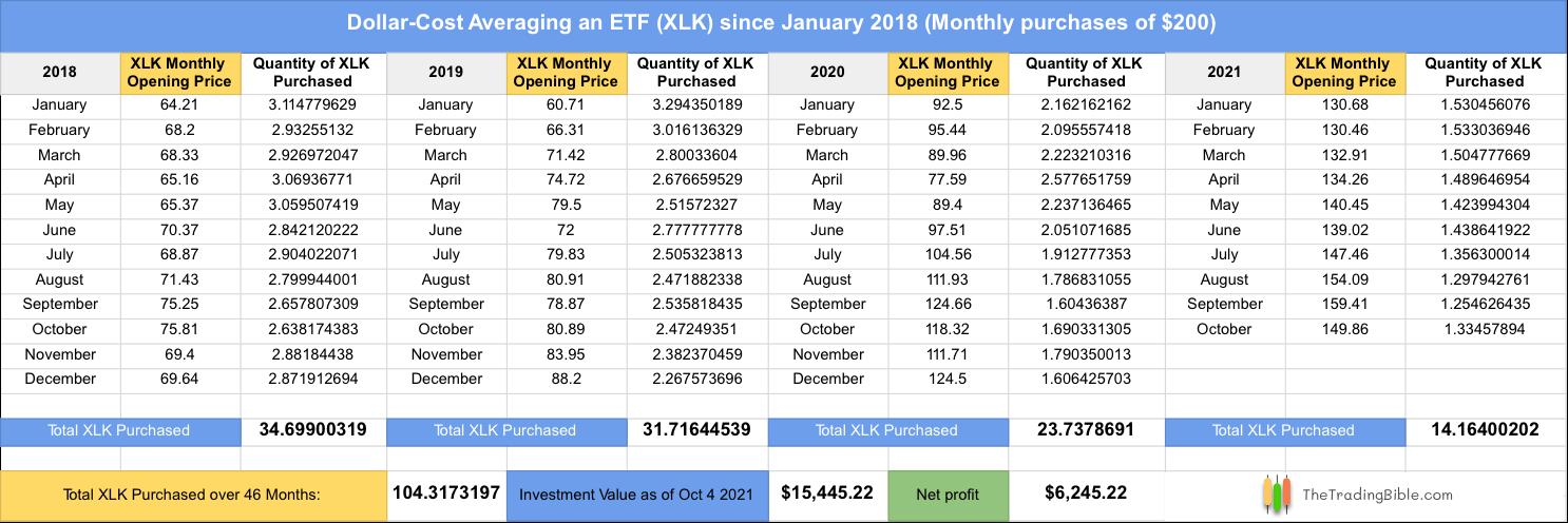 Dollar-Cost Averaging ETFs Example